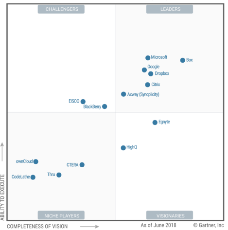 Gartner Magic Quadrant graphic